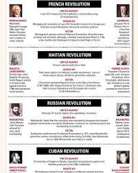 Revolution Page 3 Laphams Quarterly