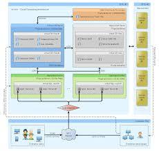 Cloud Architecture Cloud Architecture Deister Software