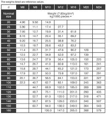 Nut Bolt Weight Chart Countersunk Bolts Countersunk Head Bolts M6 Countersunk