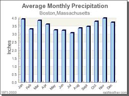 Climate In Boston Massachusetts