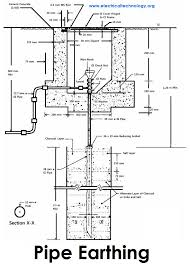 earthing types of electrical earthing electrical grounding pipe earthing and grounding