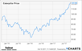 Caterpillar Stock Quote 93 Stunning Could Caterpillar CAT Stock Run Another 24% Jim Cramer Weighs In