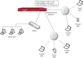 ap deployment with vlans and guest network block diagram of wifi at Wireless Access Point Network Diagram