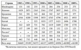 Мировой финансовый рынок акции и другие финансовые инстументы  Причем как видно из таблицы в целом ряде развитых стран количество публичных компаний даже сокращается в США за 15 лет с 1995 г по конец 2009 г почти