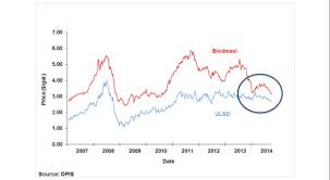 11 4 Economics Of Biodiesel Production Including Economics