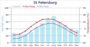 Weather In St Petersburg Russia In May Saint Petersburg