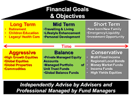 financial goals and objectives harveston