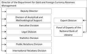 Gold Org Chart 5 Organizational Chart Of The Department For Gold And