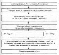Рефераты по военной кафедре Страница com Банк  Медико тактическая характеристика поражающих факторов современных видов оружия