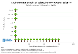 Wndw Stock Chart Power Model Solarwindow