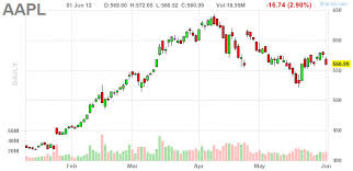 Aapl Stock Quote Impressive Aapl After Hours Chart Carnavaljmsmusicco