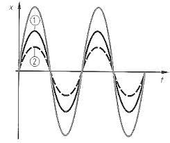 Шум и вибрации Реферат от Други Страница  Шум и вибрации