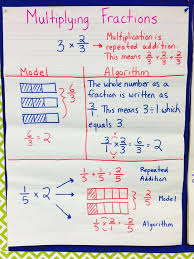 Multiplying Fractions By Whole Numbers Anchor Chart Multiplying Fractions Unit 5th Grade Cc Aligned