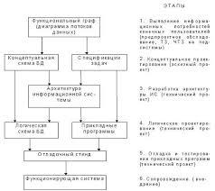 Реферат Модели информационной системы как начальная стадия  На этапе логического проектирования выполняется отображение концептуальной схемы базы данных и спецификаций прикладных задач в СУБД ориентированную среду