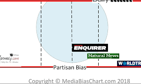 Bias Chart Media Bias Chart All Generalizations Are False Michael