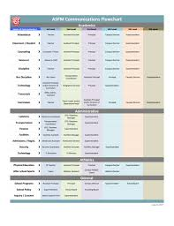 Communication Flow Chart American School Foundation Of