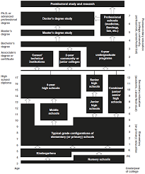 United States Government Flow Chart K 12 Wikipedia