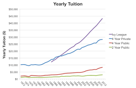 the supersizing of american colleges