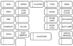 2007 malibu maxx fuse box v diagram auto genius wiring 2010 chevy malibu fuse box diagram 2007 chevy malibu fuse box diagram impala wiring manual fifth generation 1 blazer questions with at 2007 malibu maxx fuse box