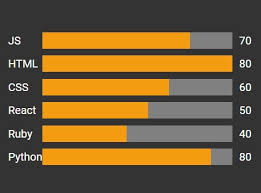 Simple Plain Bar Chart Plugin With Jquery Barcharts Free