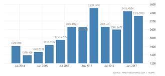 Pakistan Internet Speed 2019 Data Chart Calendar