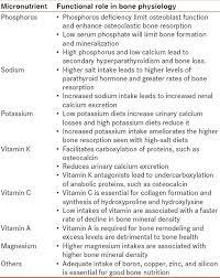Nutritional Endocrine Disorders Hari Kumar K Baruah M M J