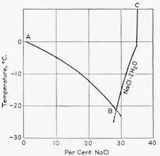Brine Water Freezing Point Chart Freezing Point Of Salt Water Water Ionizer