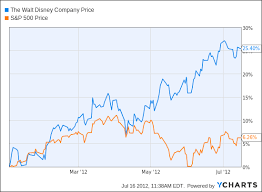 Disney Share Price Chart Why Disney Shares Shine Step Aside Mickey And Goofy