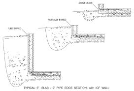 basement foundation design. Frost Protected Shallow Foundation On Grade Below Basement Design