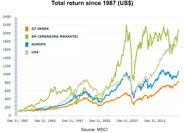 Emerging Markets Chart 7 Charts That Show Why Em Stocks Will Outperform Seeking Alpha