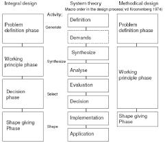 Integral Design workshops: organization, structure and testing ...