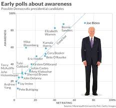 Democratic Candidate Comparison Chart New Poll Suggests All Democrats Really Want Is A Candidate