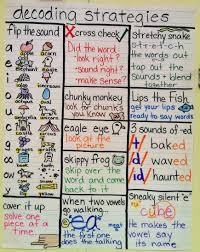 Decoding Strategies Anchor Chart For Reading Literacy