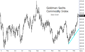 Commodity Index Chart Gold News Gold Market Mining Companies Silver News