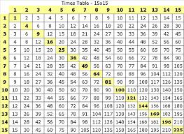 Multiplication Table 1 15 Printable Multiplication Table
