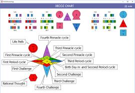 Numerology Chart 2 Free Numerology Software World Numerology