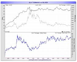 Silver Bullion Price Chart Deep Dive Louis Of Smaulgld