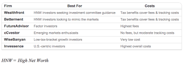 Investment Robo Advisor Comparison Chart My Money Blog