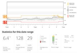 A1c 5 7 Average Blood Sugar Chart Time In Range A New Blood Sugar Metric For People With