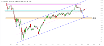 2019 Stock Market Chart A Stock Market Crash In 2019 Brewing Investing Haven