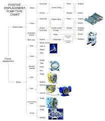 Mechanical Engineering Chart Mechanical Engineering Positive Displacement Pump Types In