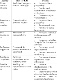 Knowledge Based Systems In Hrm 22 Download Table