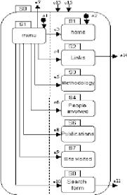 Website Design Diagram Design B For Website Navigation Download Scientific Diagram