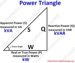 active reactive appa and complex power