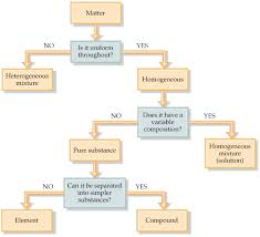 Flow Chart Of Classifying Matter Chapter 1 Section 2