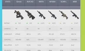 Pubg All Weapons Damage Chart Pubg Bp Script