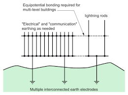 emc earthing principles and structures electrical installation guide r5 installation multiple earth electrodes