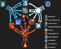 invoker cheat sheet made a quick and clear image of invoker spells i use this on my 2nd