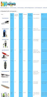 Sup Comparison Chart Inflatable Sup Comparison Chart Compare Inflatable