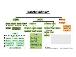 Muslims Sects Have You Met Islam